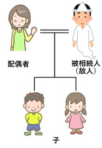 法定相続人 配偶者と子供