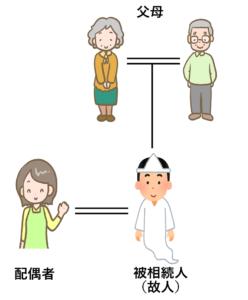 法定相続人 配偶者と父母