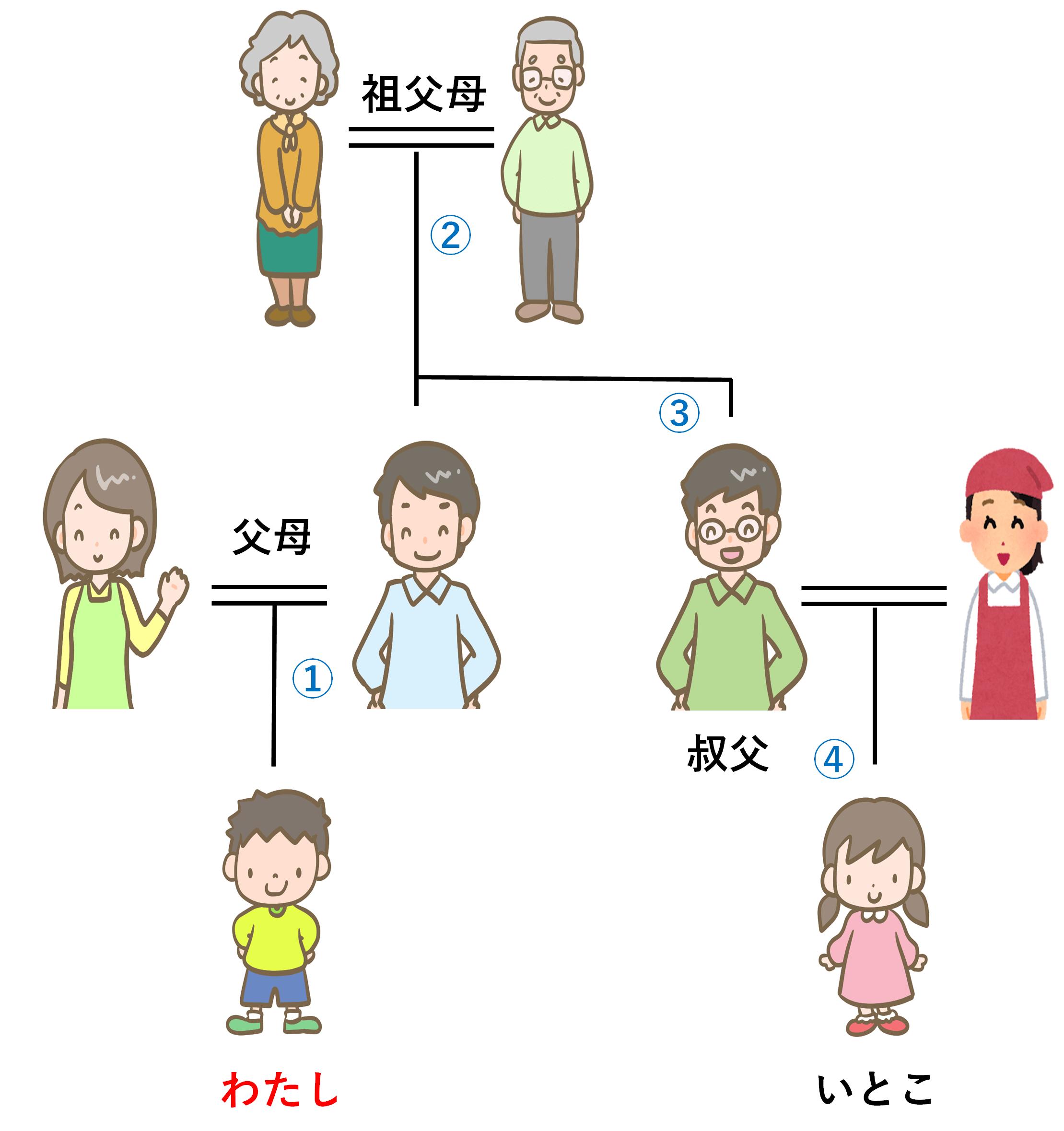 の 以内 親族 親等 2