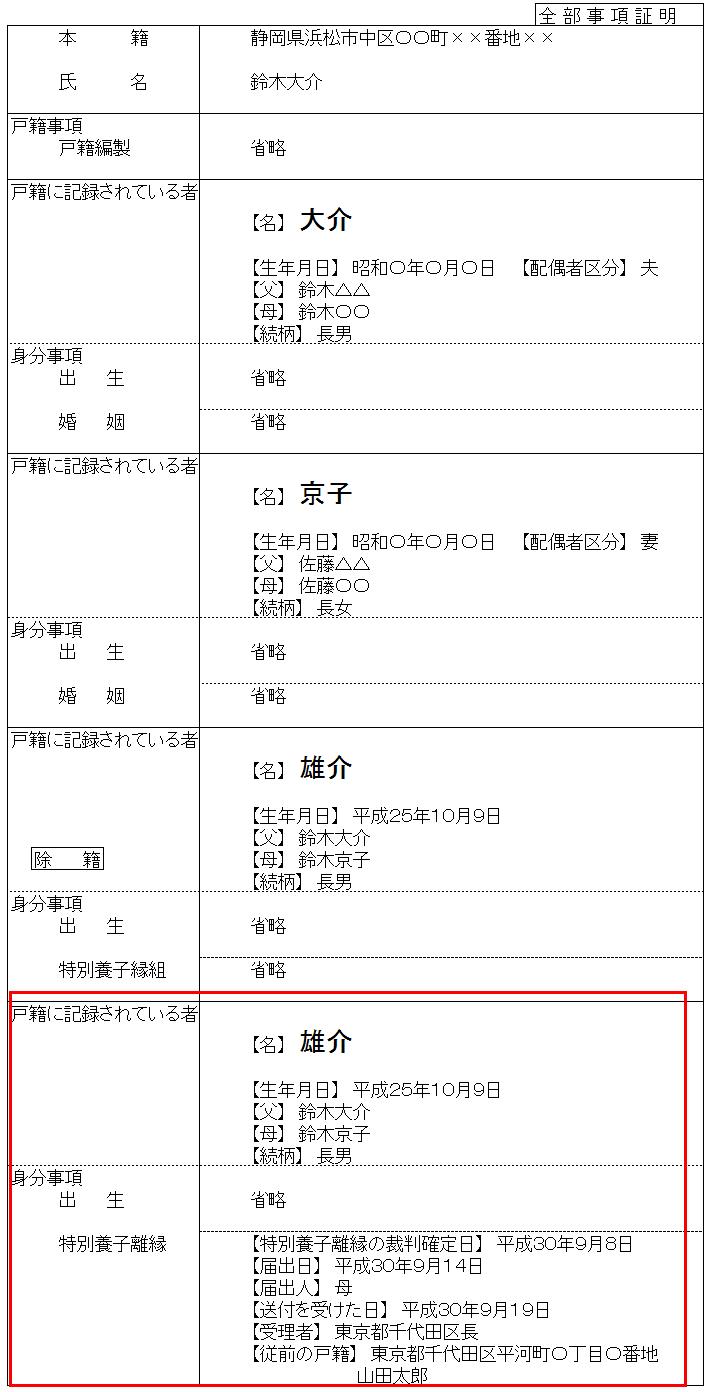特別養子縁組の離縁と戸籍の表示(全部事項証明書)